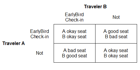 Does southwest have assigned seating