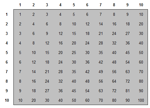 Sum Of A Multiplication Table Sunday Puzzle Mind Your