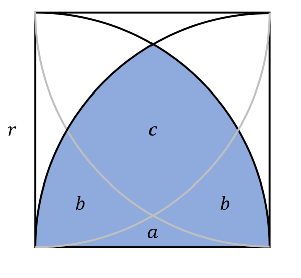 Quarter Circles In A Square – What Is The Area? – Mind Your
